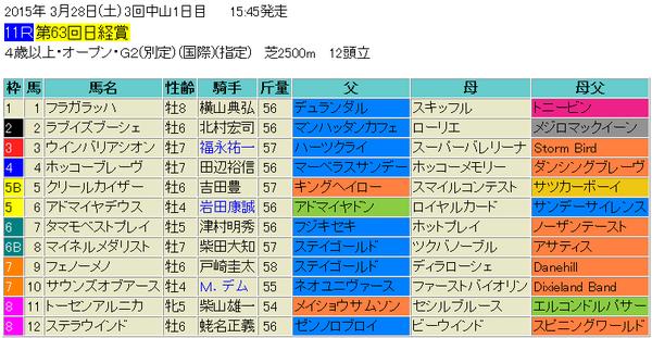 日経賞2015出馬表