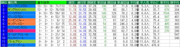 京成杯2015種牡馬データ