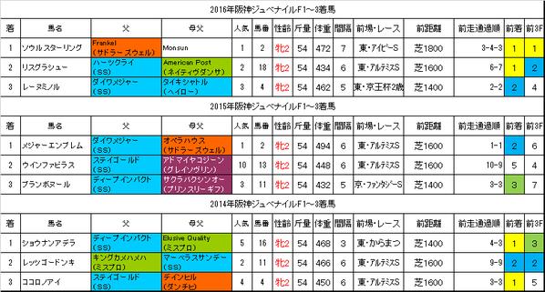 阪神JF2017過去データ