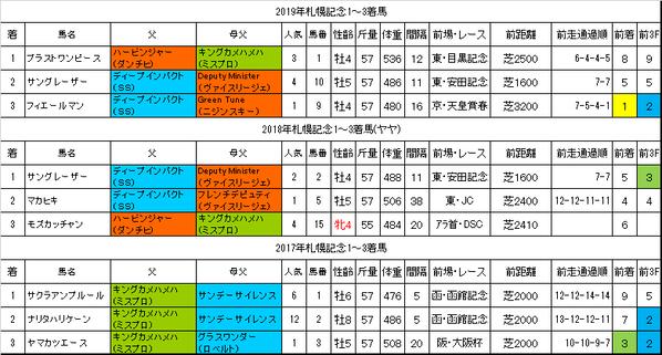 札幌記念2020過去データ