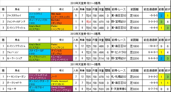 天皇賞秋2014過去データ