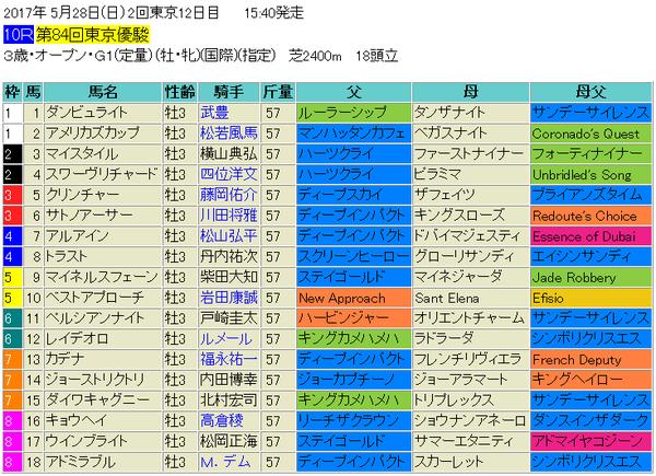 日本ダービー2017出馬表