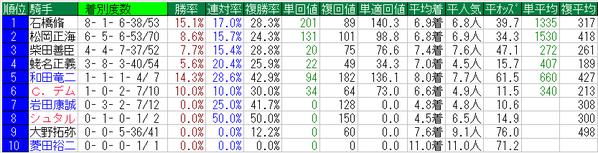 中山記念2015騎手データ