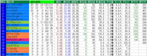 阪神JF種牡馬データ