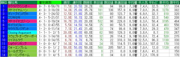 高松宮記念2015種牡馬データ