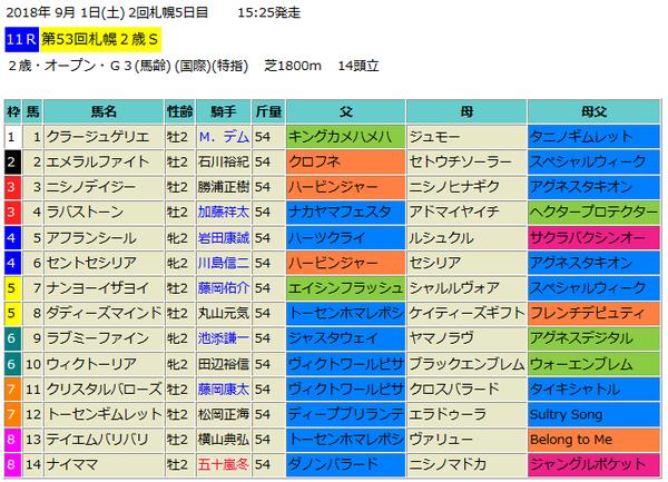 札幌2歳ステークス2018出馬表