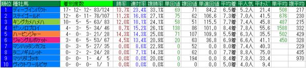 日本ダービー2016種牡馬データ