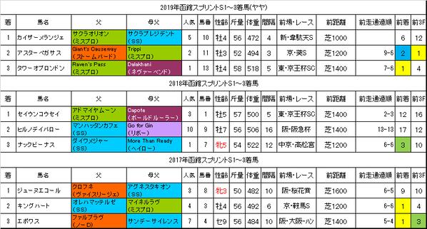 函館スプリントステークス2020過去データ