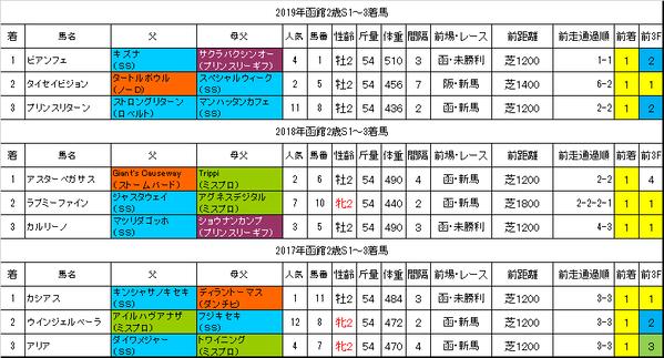 函館2歳ステークス2020過去データ