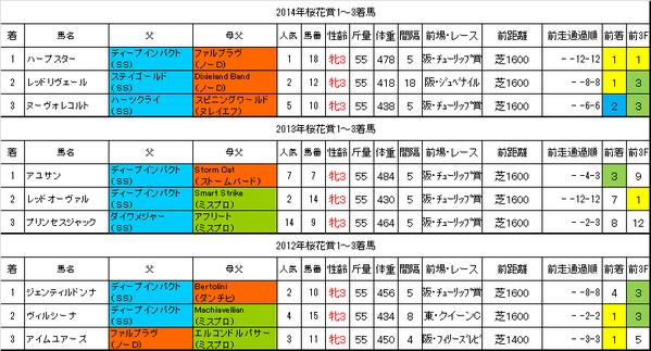桜花賞2015過去データ
