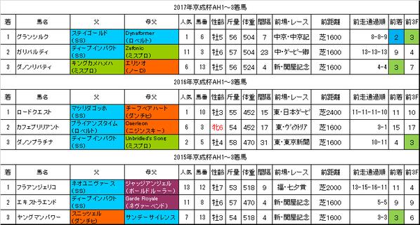 京成杯オータムハンデキャップ2018過去データ