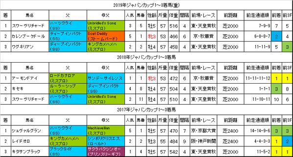 ジャパンカップ2020過去データ