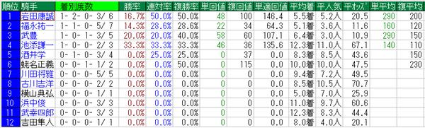 菊花賞2014騎手データ