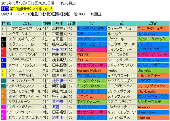 NHKマイルカップ2015出馬表