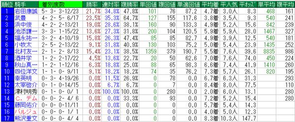 日経新春杯2015騎手データ