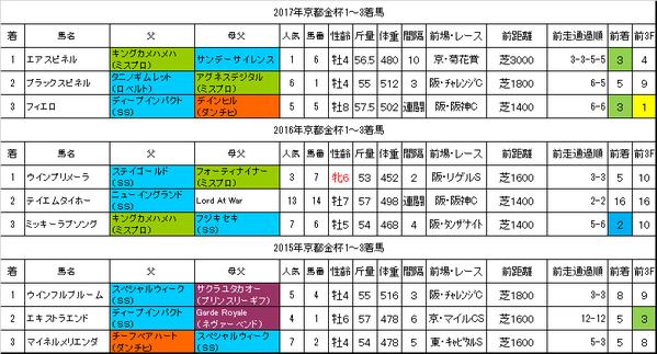 京都金杯2018過去データ