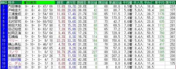 中山金杯2015騎手データ