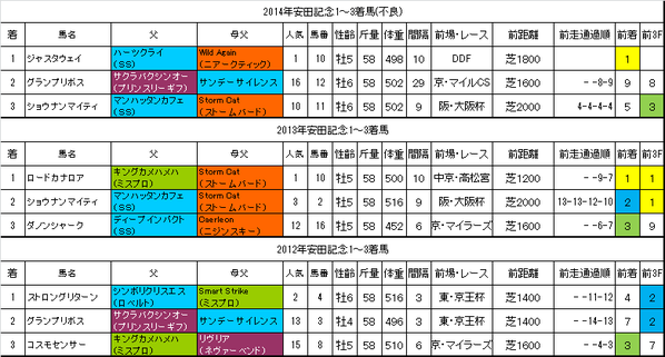 安田記念2015過去データ
