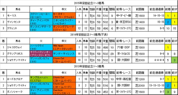 安田記念2016過去データ