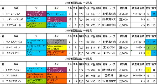 函館記念2016過去データ