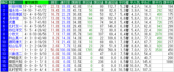 秋華賞2014騎手データ