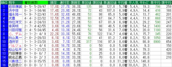 京都牝馬S2015騎手データ
