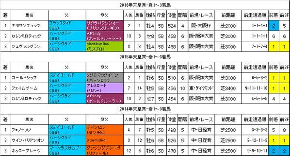 天皇賞春2017過去データ