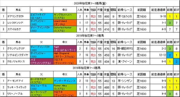 桜花賞2021過去データ