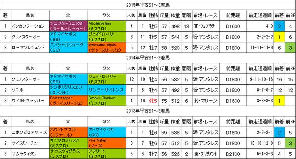 平安ステークス2016過去データ