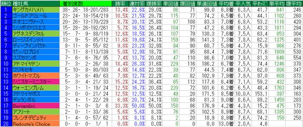 みやこS2014種牡馬データ