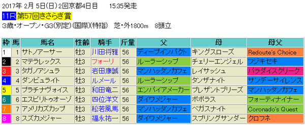 きさらぎ賞2017出馬表
