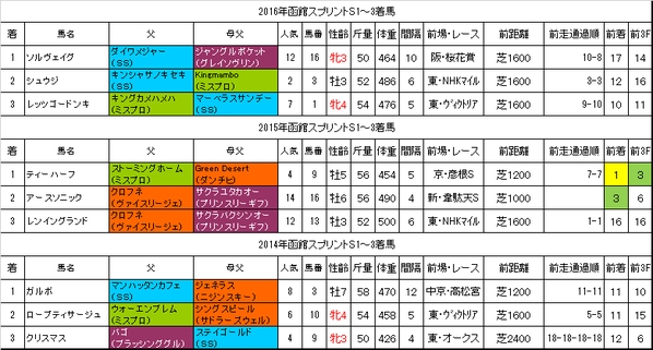函館スプリントステークス2017過去データ