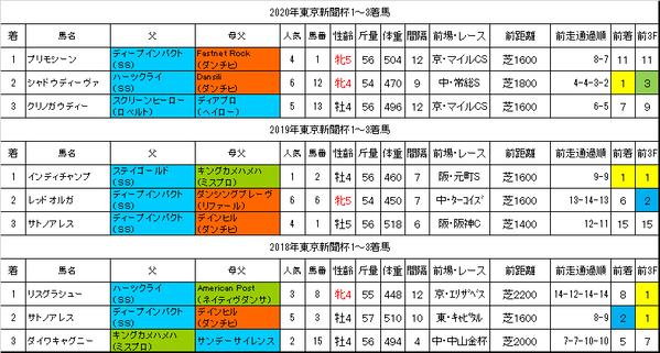 東京新聞杯2021過去データ