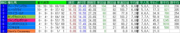 ジャパンカップ2014種牡馬データ