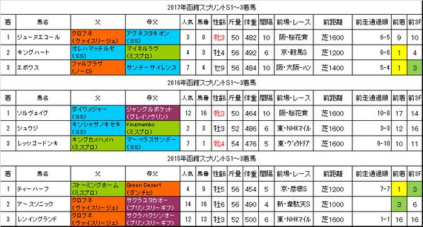 函館スプリントステークス2018過去データ