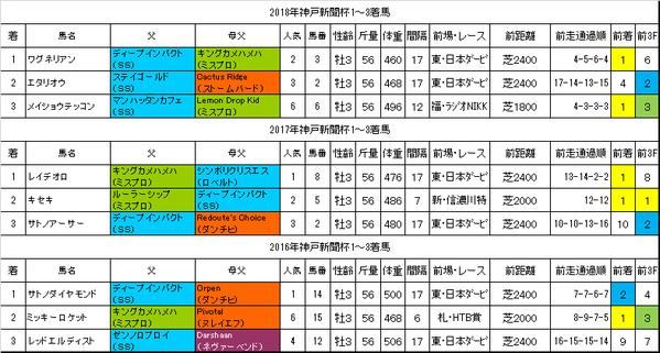 神戸新聞杯2019過去データ