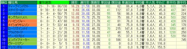 中山牝馬ステークス2018種牡馬データ