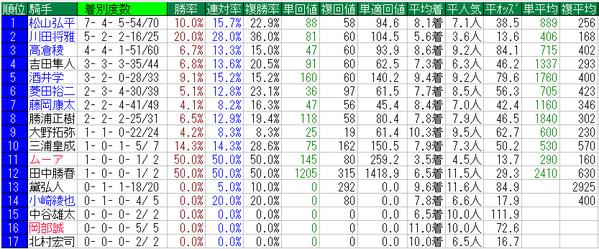 愛知杯2014騎手データ