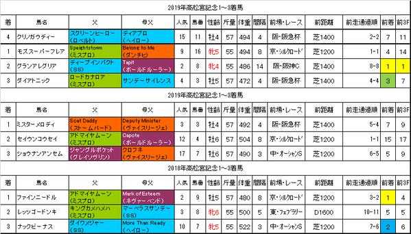 高松宮記念2021過去データ