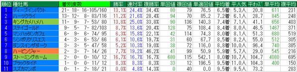 金鯱賞2015種牡馬データ