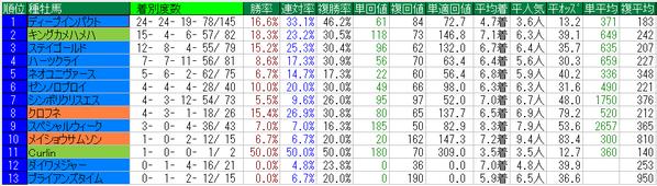 秋華賞2014種牡馬データ