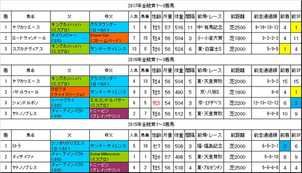 金鯱賞2018過去データ