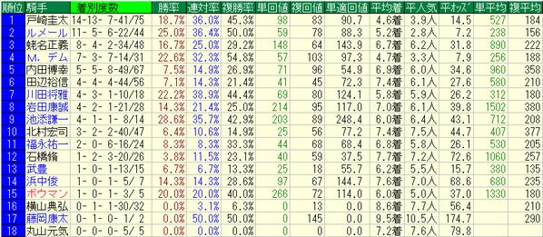 日本ダービー2018騎手データ