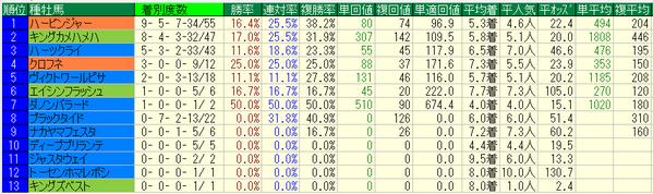札幌2歳ステークス2018種牡馬データ