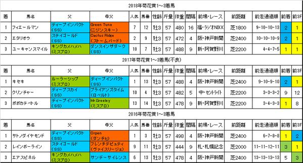 菊花賞2019過去データ