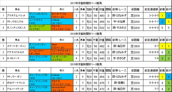 京都新聞杯2018過去データ