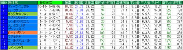 中山記念2015種牡馬データ