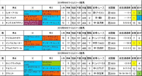 NHKマイルカップ2015過去データ