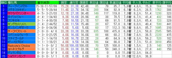 京都金杯2015種牡馬データ