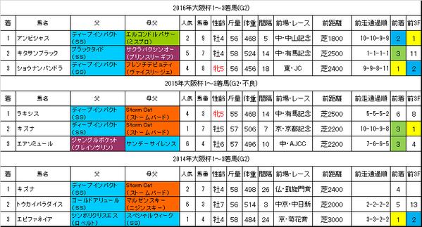 大阪杯2017過去データ